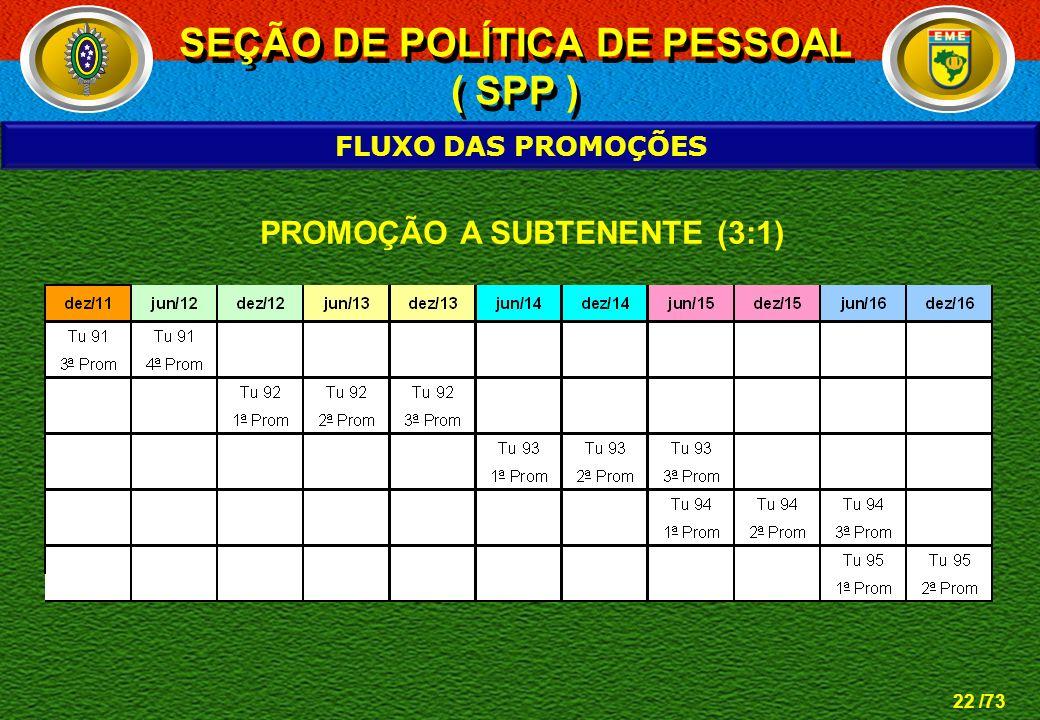 SEÇÃO DE POLÍTICA DE PESSOAL PROMOÇÃO A SUBTENENTE (3:1)