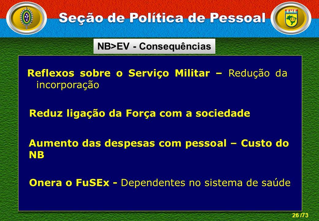 Seção de Política de Pessoal NB>EV - Consequências