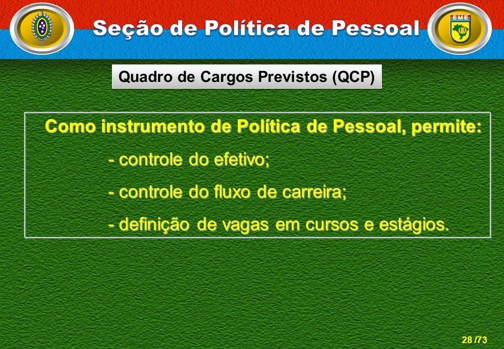 Seção de Política de Pessoal Quadro de Cargos Previstos (QCP)
