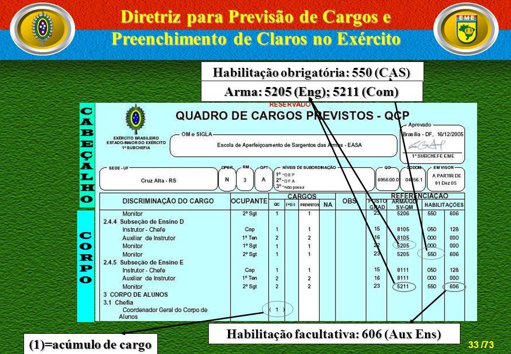 Diretriz para Previsão de Cargos e Preenchimento de Claros no Exército