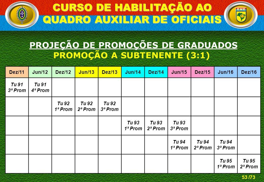 CURSO DE HABILITAÇÃO AO QUADRO AUXILIAR DE OFICIAIS