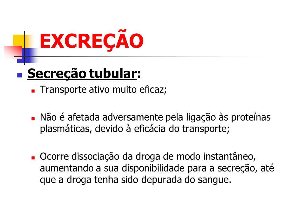 EXCREÇÃO Secreção tubular: Transporte ativo muito eficaz;