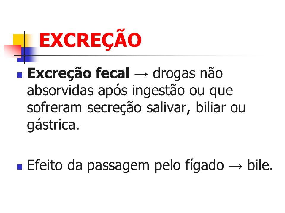 EXCREÇÃO Excreção fecal → drogas não absorvidas após ingestão ou que sofreram secreção salivar, biliar ou gástrica.