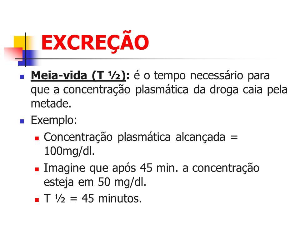 EXCREÇÃO Meia-vida (T ½): é o tempo necessário para que a concentração plasmática da droga caia pela metade.