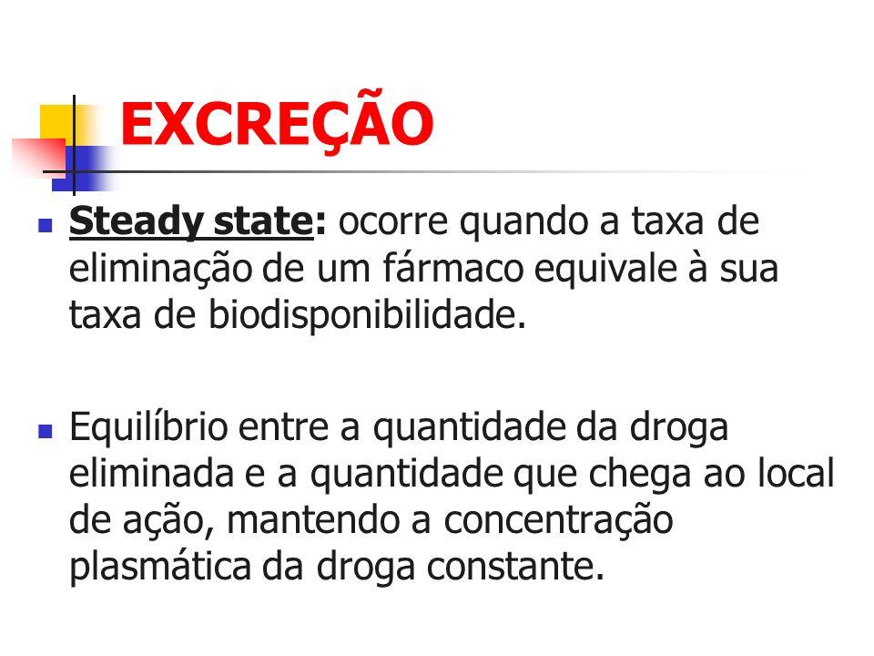 EXCREÇÃO Steady state: ocorre quando a taxa de eliminação de um fármaco equivale à sua taxa de biodisponibilidade.