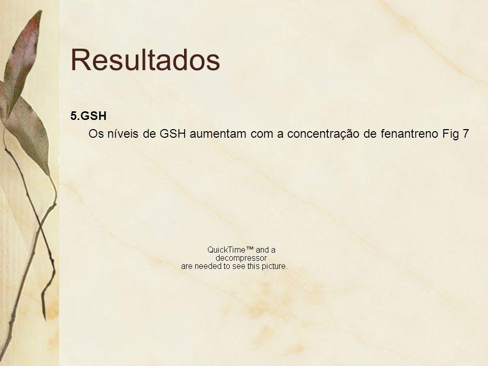 Resultados 5.GSH Os níveis de GSH aumentam com a concentração de fenantreno Fig 7