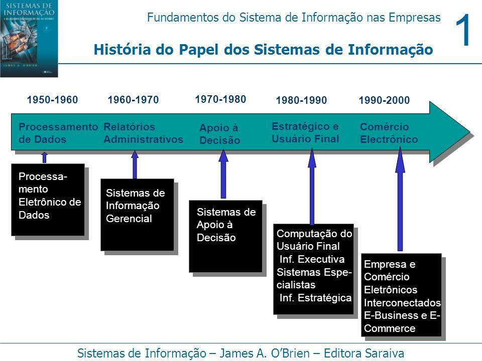 História do Papel dos Sistemas de Informação