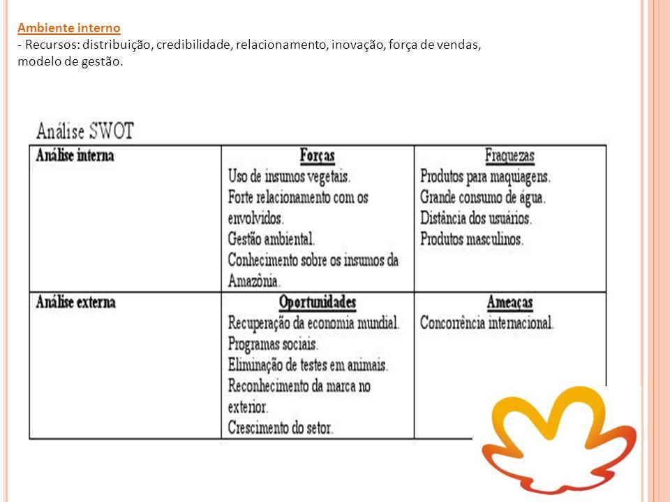 Ambiente interno- Recursos: distribuição, credibilidade, relacionamento, inovação, força de vendas,