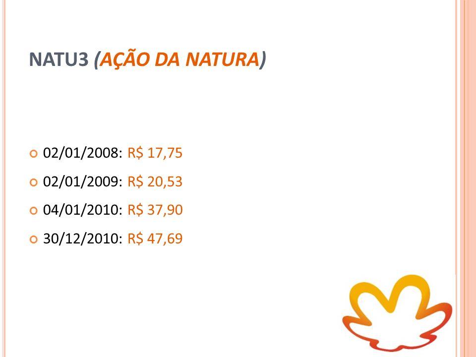 NATU3 (AÇÃO DA NATURA) 02/01/2008: R$ 17,75 02/01/2009: R$ 20,53