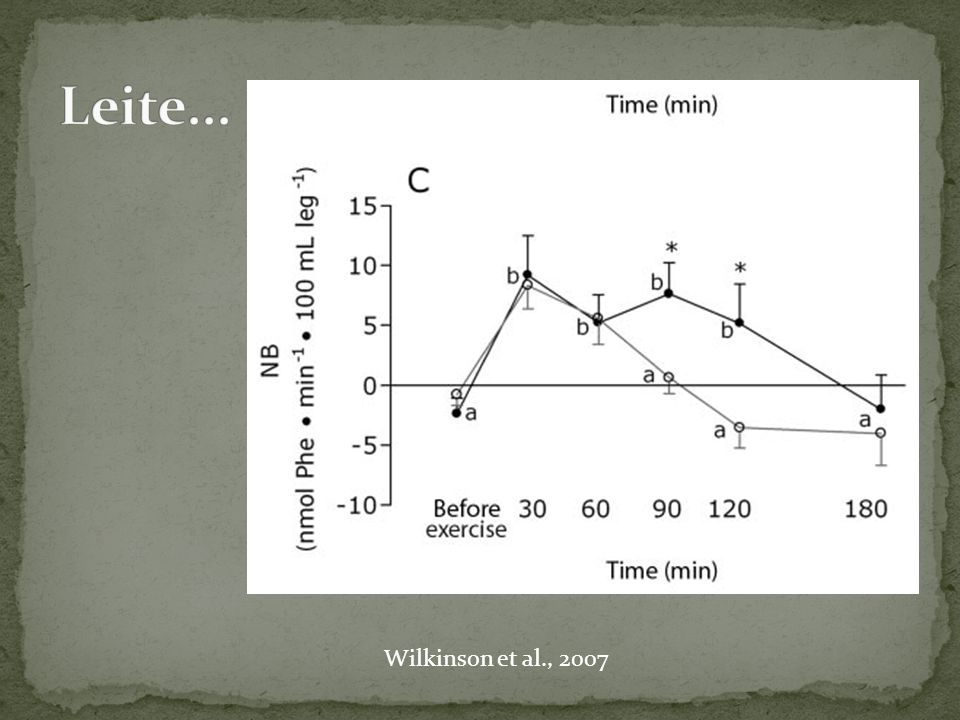 Leite... Wilkinson et al., 2007