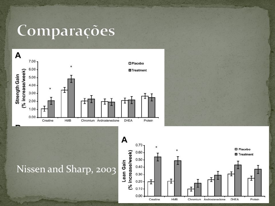Comparações Nissen and Sharp, 2003