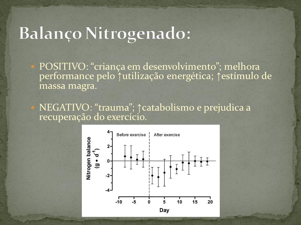 Balanço Nitrogenado:POSITIVO: criança em desenvolvimento ; melhora performance pelo ↑utilização energética; ↑estímulo de massa magra.