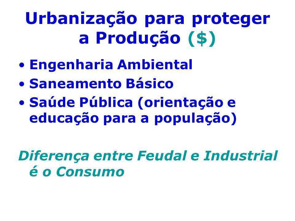 Urbanização para proteger a Produção ($)