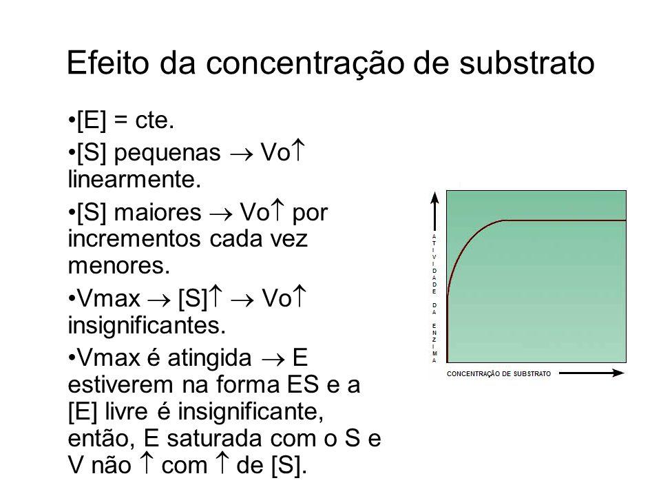 Efeito da concentração de substrato