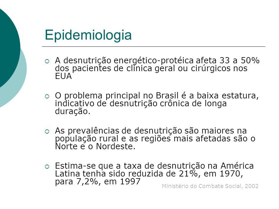 EpidemiologiaA desnutrição energético-protéica afeta 33 a 50% dos pacientes de clínica geral ou cirúrgicos nos EUA.