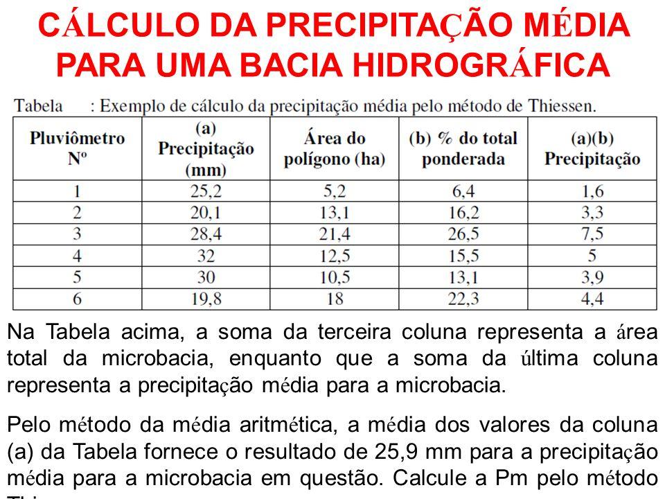 CÁLCULO DA PRECIPITAÇÃO MÉDIA PARA UMA BACIA HIDROGRÁFICA