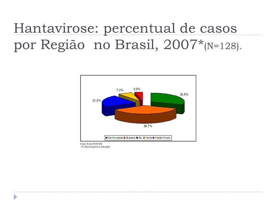 Hantavirose: percentual de casos por Região no Brasil, 2007*(N=128).