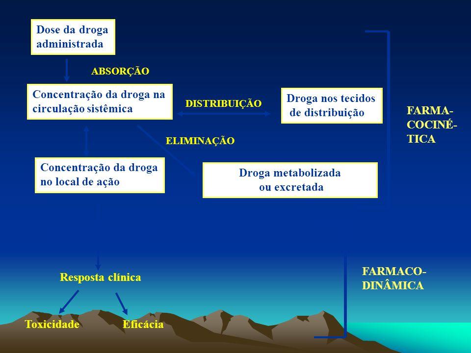 Droga metabolizada ou excretada