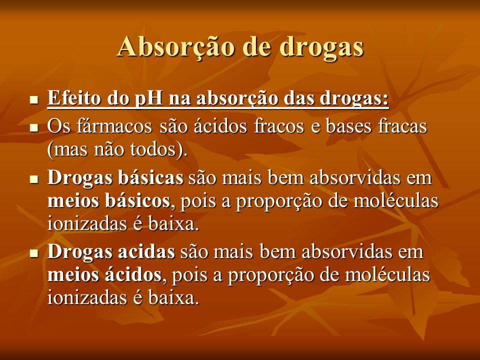 Absorção de drogas Efeito do pH na absorção das drogas: