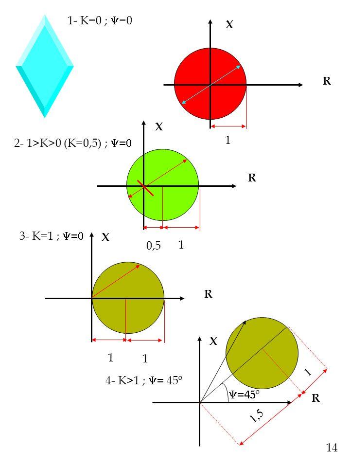 1- K=0 ; =0 X. R. X. 2- 1>K>0 (K=0,5) ;  1. R. 3- K=1 ; R. X. 0,5. 1. X. 1. 1.