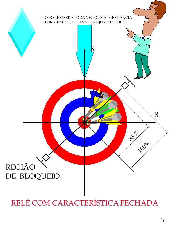 RELÉ COM CARACTERÍSTICA FECHADA