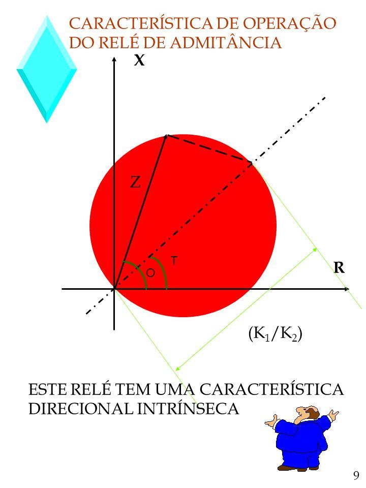CARACTERÍSTICA DE OPERAÇÃO DO RELÉ DE ADMITÂNCIA