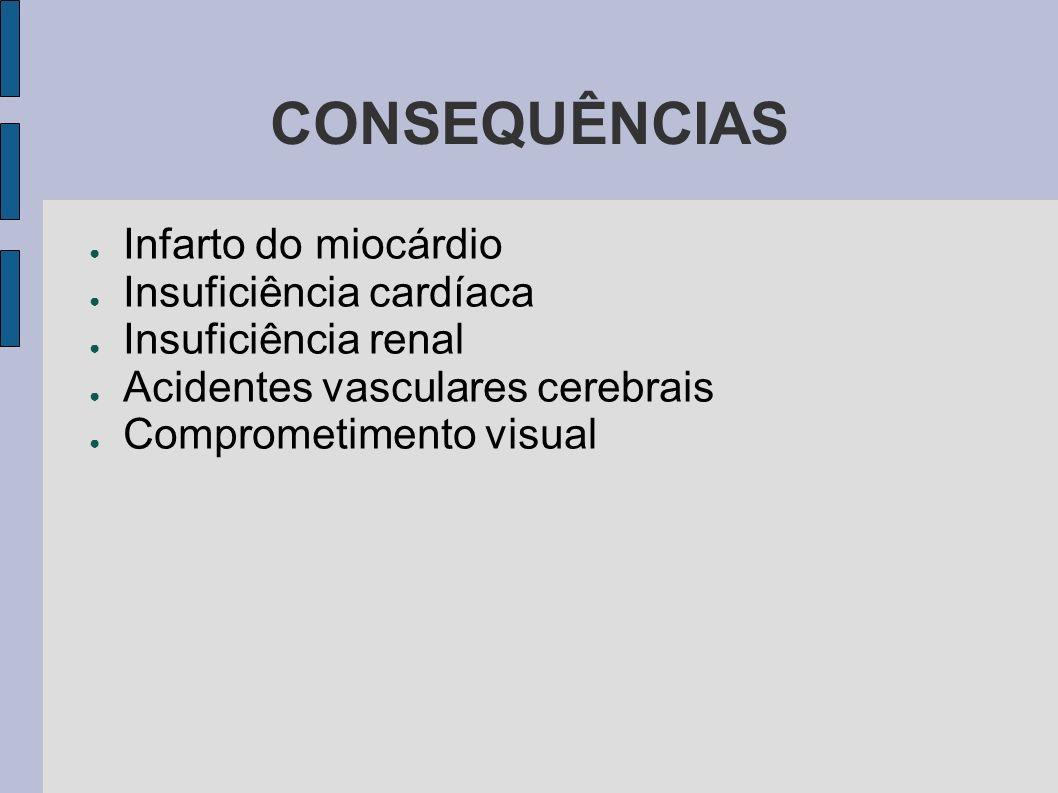CONSEQUÊNCIAS Infarto do miocárdio Insuficiência cardíaca