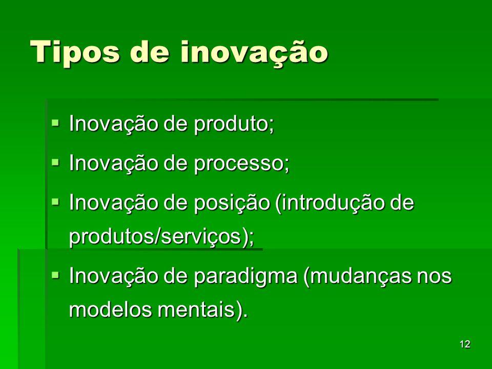 Tipos de inovação Inovação de produto; Inovação de processo;