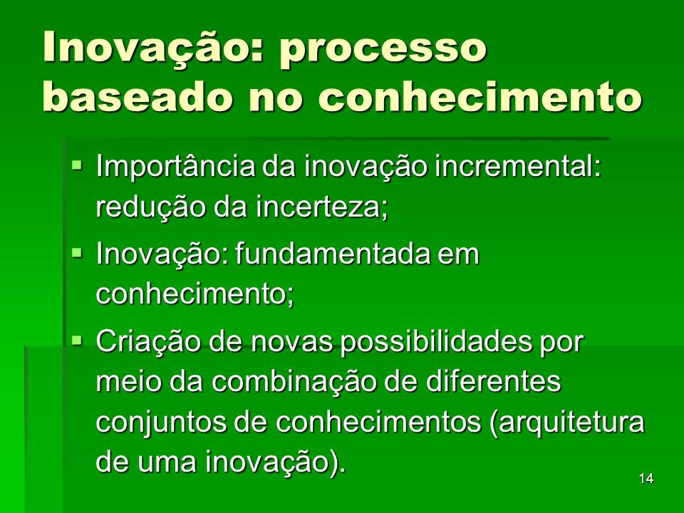 Inovação: processo baseado no conhecimento