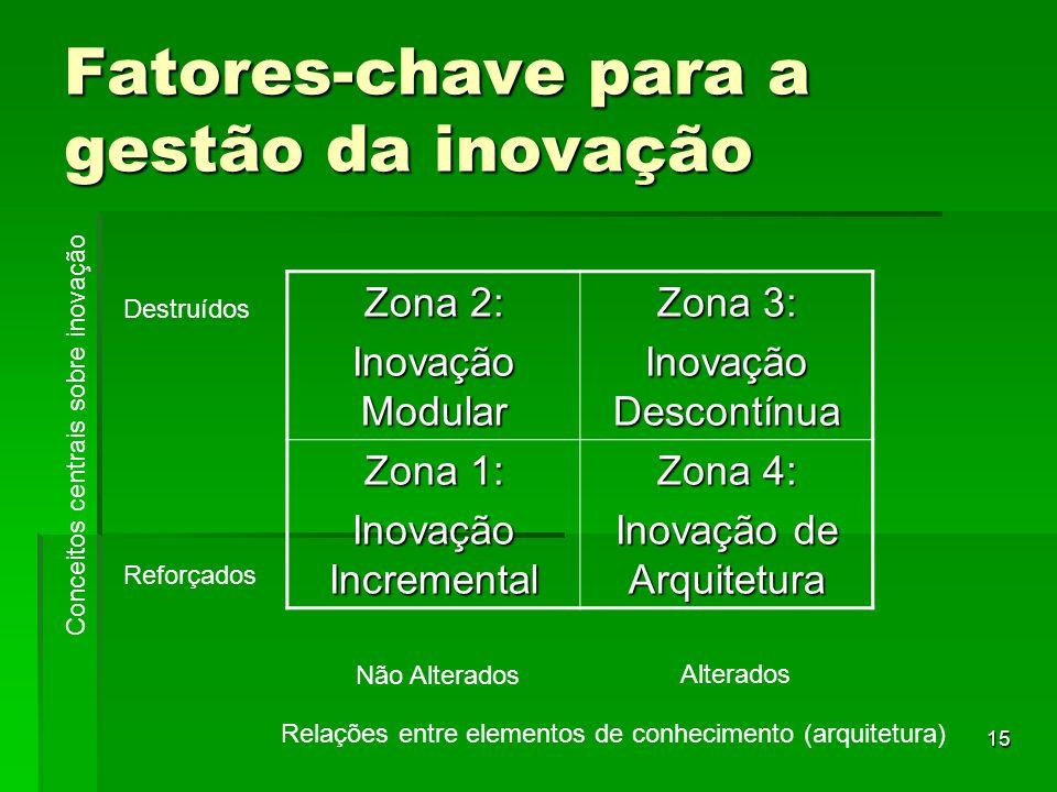 Fatores-chave para a gestão da inovação