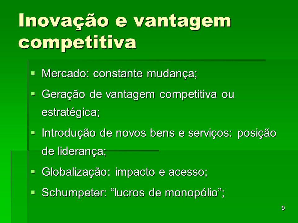 Inovação e vantagem competitiva