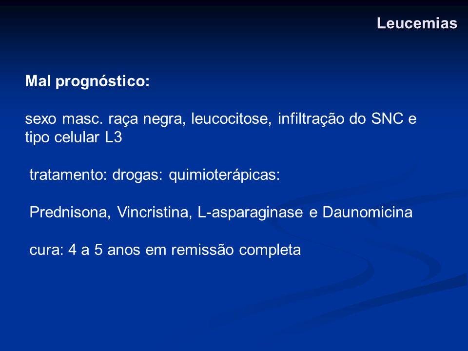 Leucemias Mal prognóstico: sexo masc. raça negra, leucocitose, infiltração do SNC e tipo celular L3.