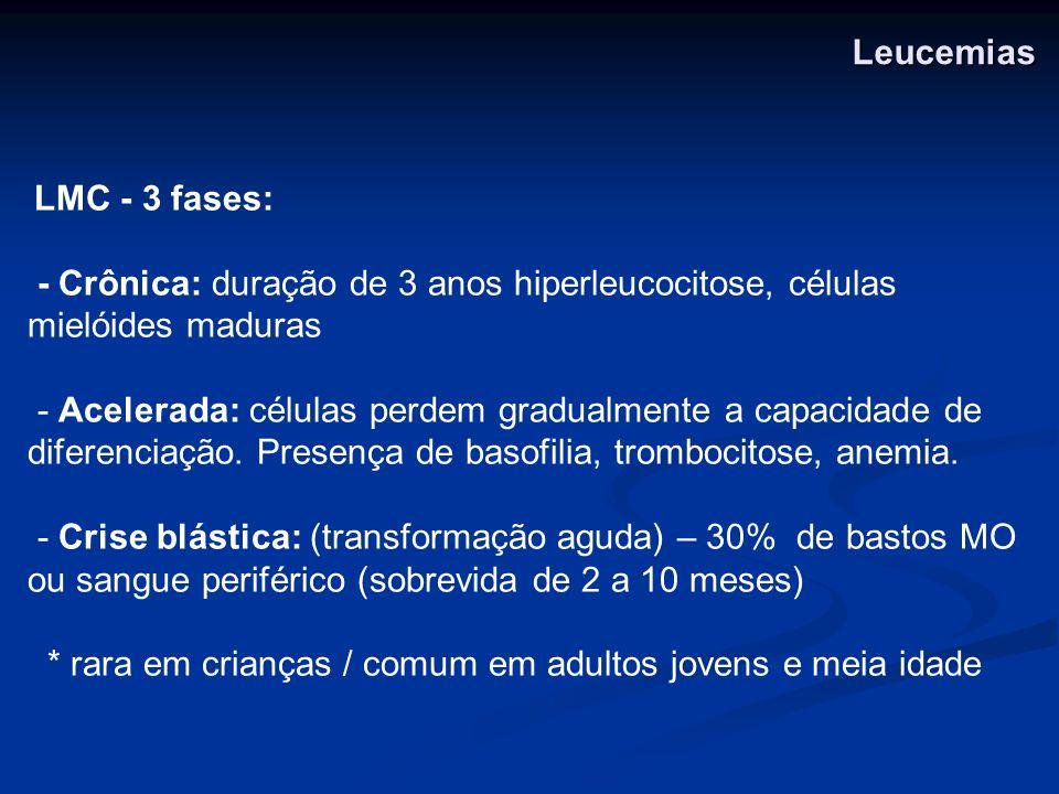 - Crise blástica: (transformação aguda) – 30% de bastos MO