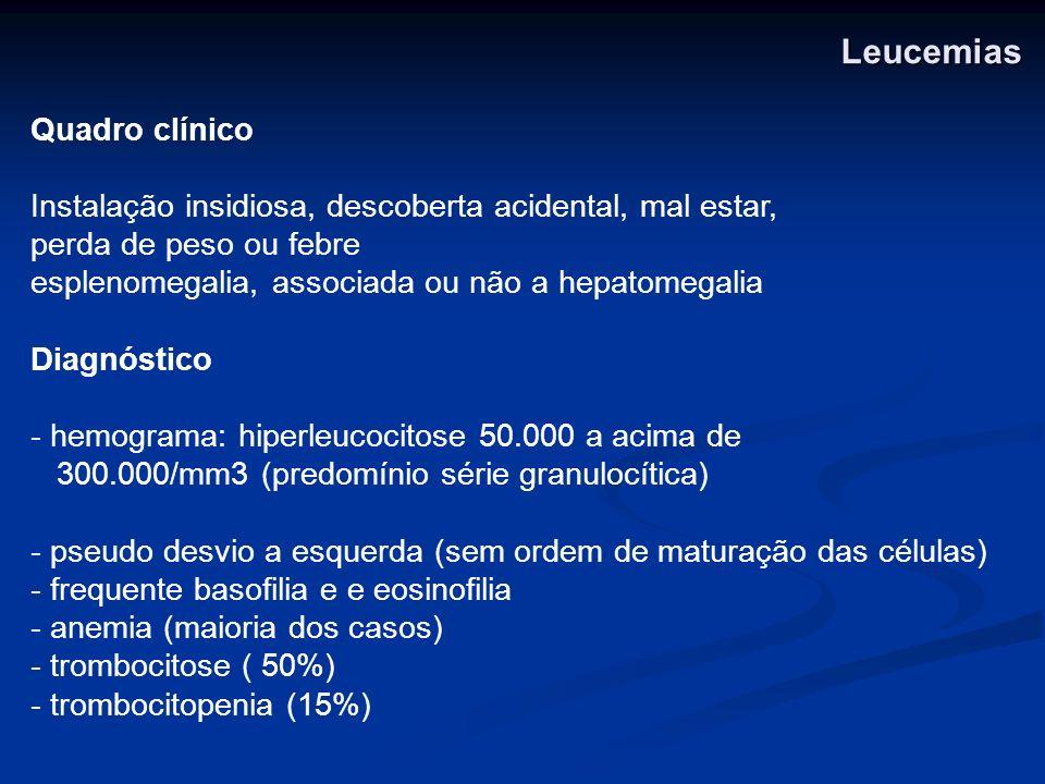 Leucemias Quadro clínico