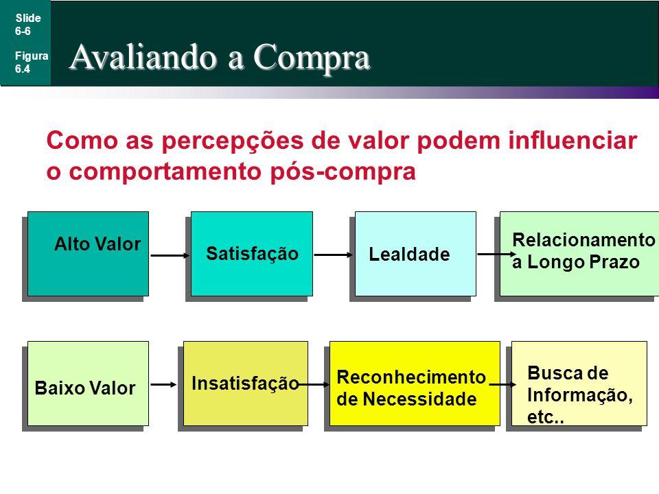 Slide 6-6. Avaliando a Compra. Figura. 6.4. Como as percepções de valor podem influenciar o comportamento pós-compra.
