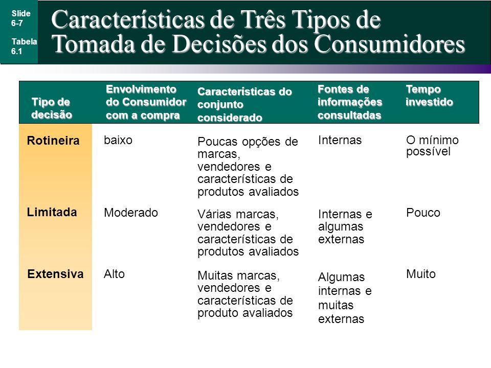 Características de Três Tipos de Tomada de Decisões dos Consumidores