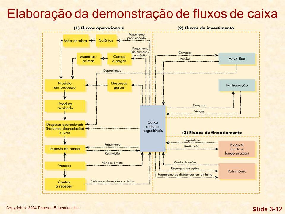 Elaboração da demonstração de fluxos de caixa