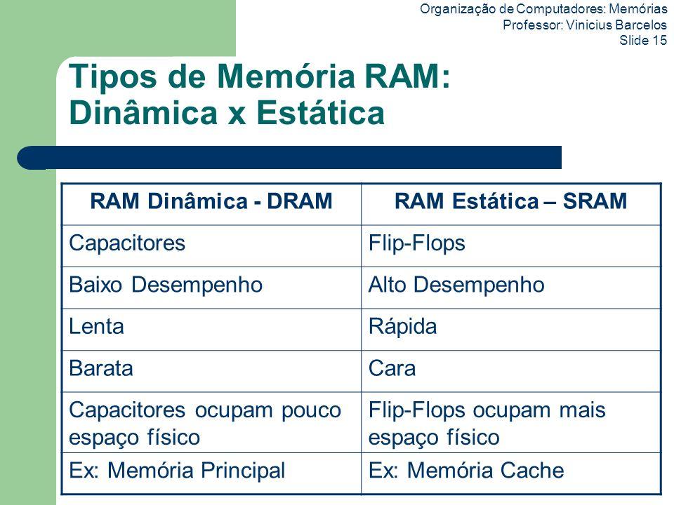 Tipos de Memória RAM: Dinâmica x Estática