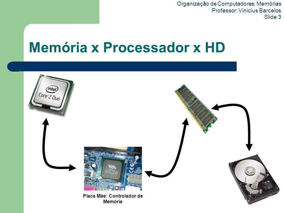 Memória x Processador x HD