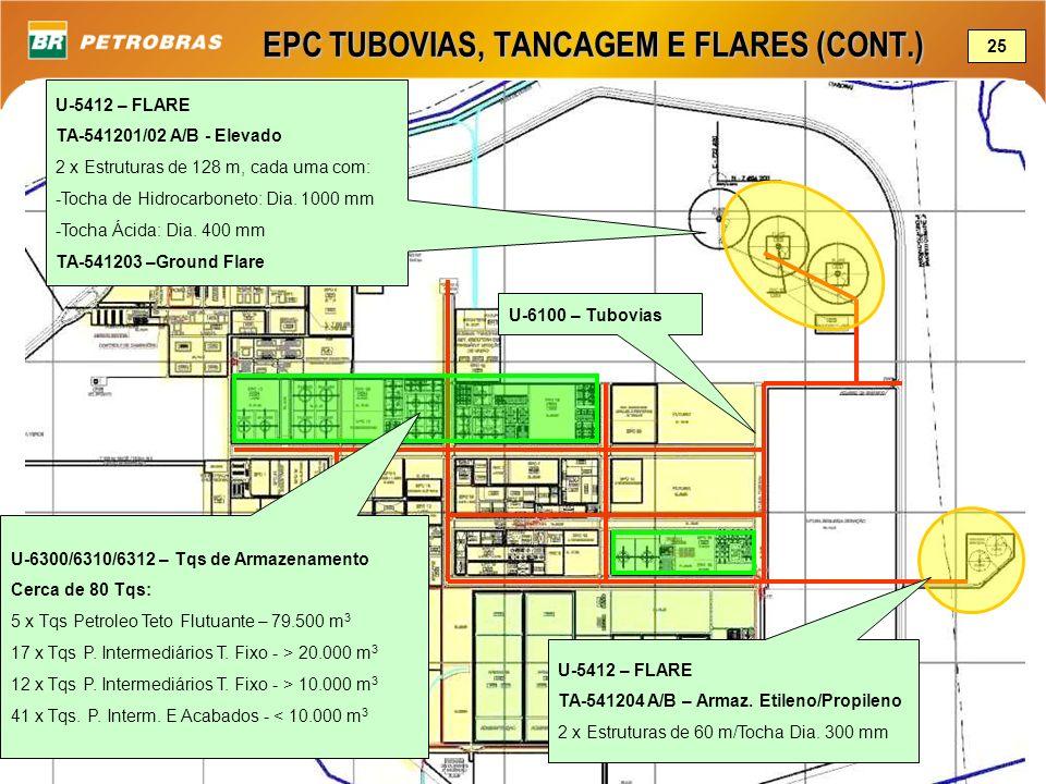 EPC TUBOVIAS, TANCAGEM E FLARES (CONT.)