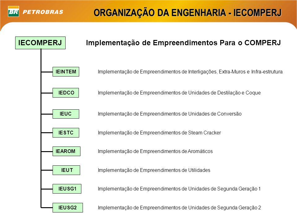 ORGANIZAÇÃO DA ENGENHARIA - IECOMPERJ