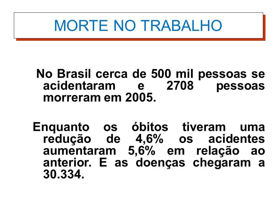 MORTE NO TRABALHO No Brasil cerca de 500 mil pessoas se acidentaram e 2708 pessoas morreram em 2005.