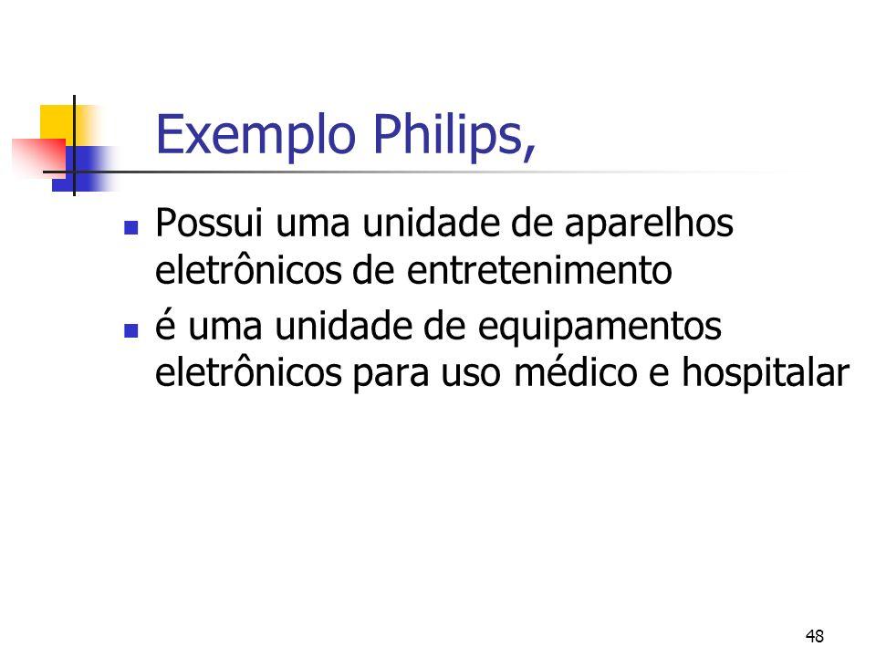 Exemplo Philips,Possui uma unidade de aparelhos eletrônicos de entretenimento.