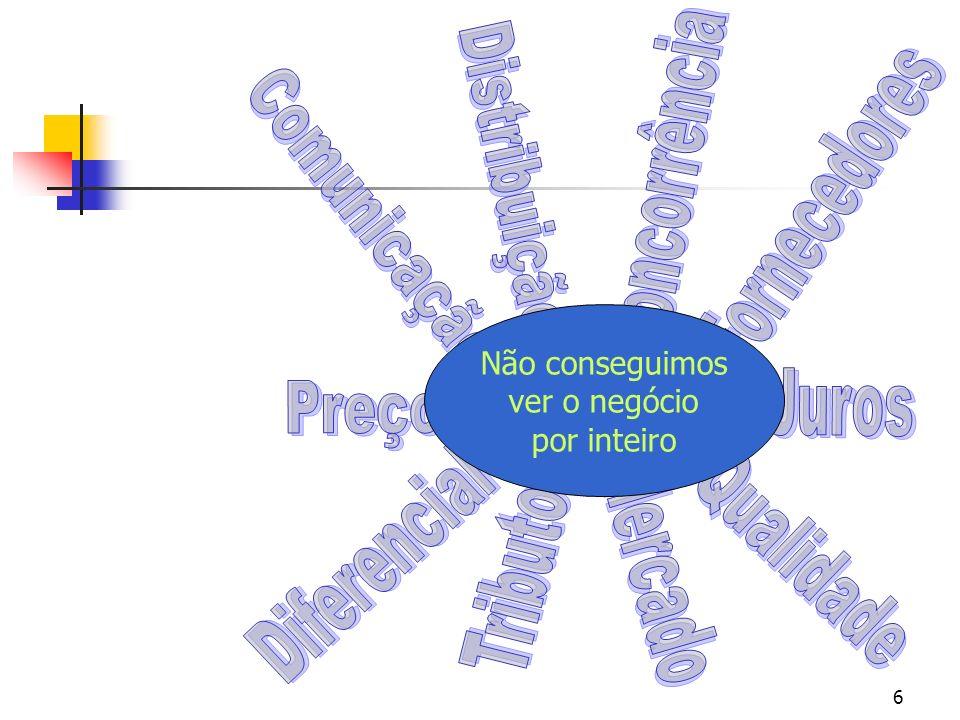 Concorrência Distribuição Fornecedores Comunicação Juros Preço