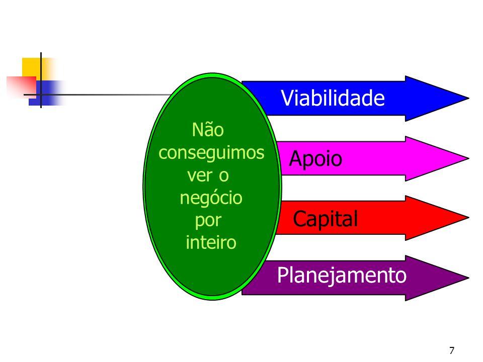 Viabilidade Apoio Capital Planejamento Não conseguimos ver o negócio
