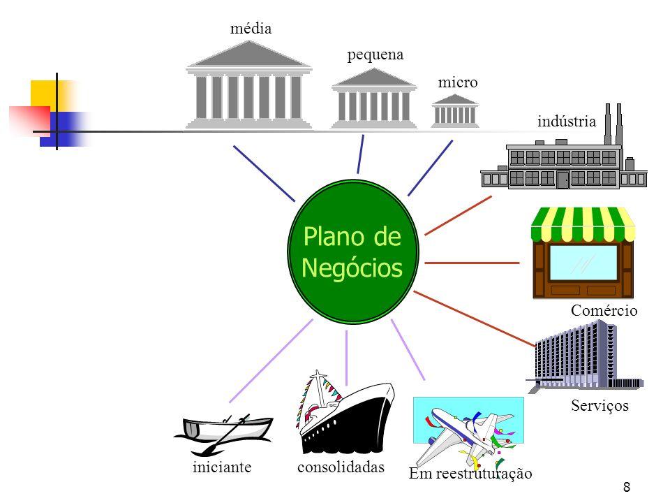 Plano de Negócios média pequena micro indústria Comércio Serviços