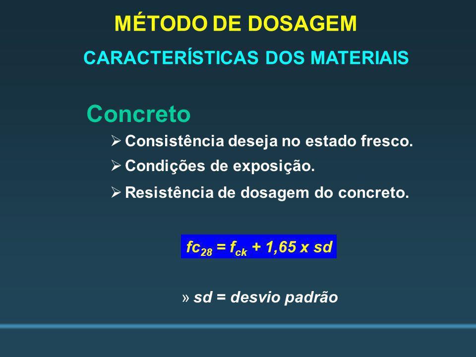 Concreto MÉTODO DE DOSAGEM CARACTERÍSTICAS DOS MATERIAIS
