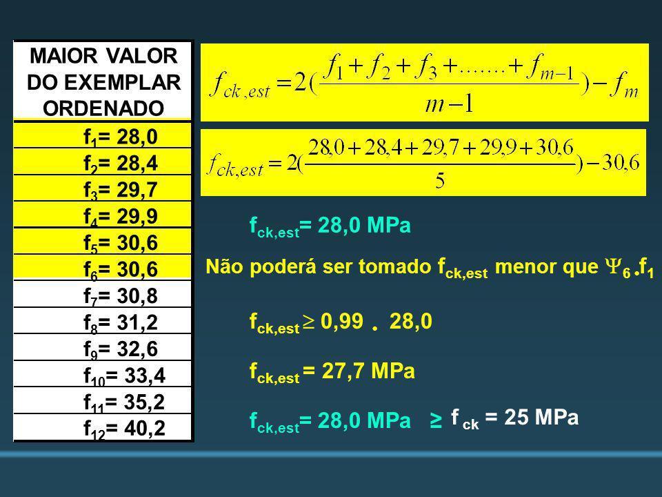 fck,est= 28,0 MPa fck,est  0,99 • 28,0 fck,est = 27,7 MPa