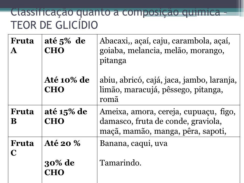 Classificação quanto a composição química – TEOR DE GLICÍDIO