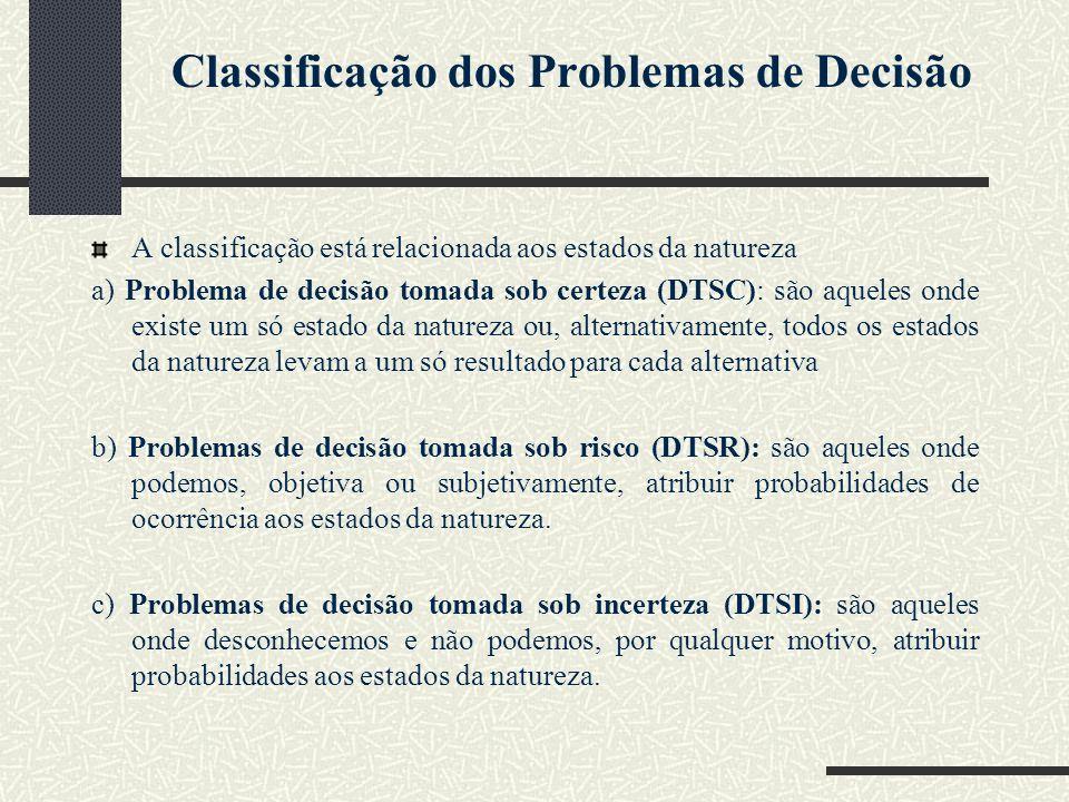 Classificação dos Problemas de Decisão